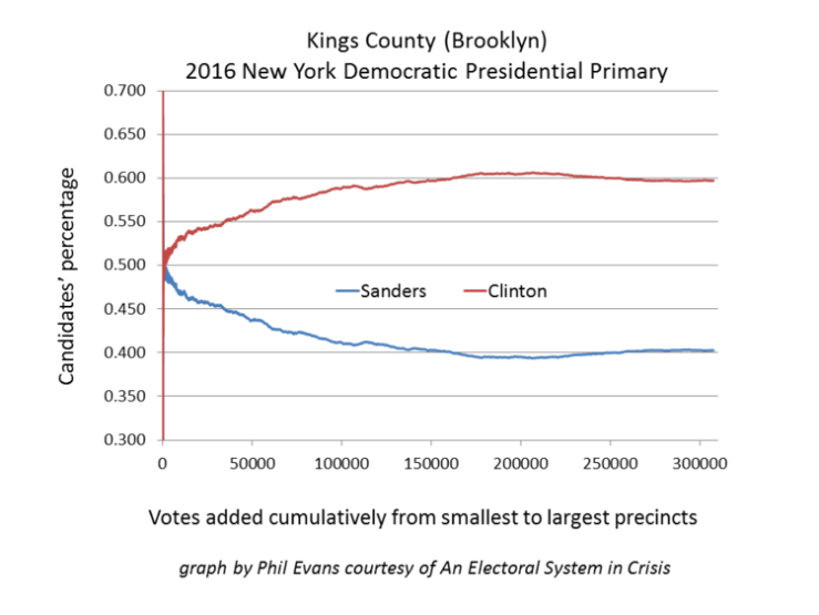 Fig. 1 —2016 NY Dem pres primary.Richmond and Kings Co., show irregular statistical patterns