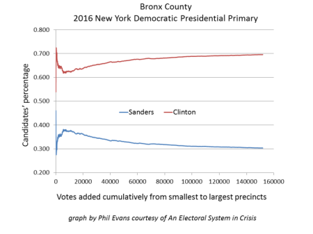 Fig. 4 — 2016 New York Democratic presidential primary The Bronx County graph shows a strong correlation between precinct size and candidate percentage